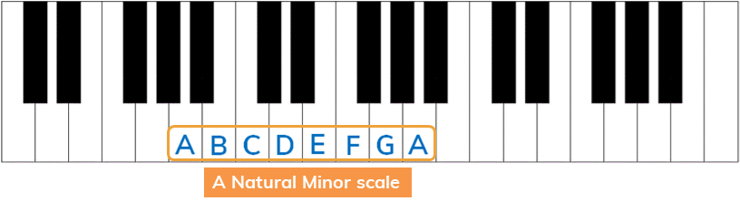 a natural minor from relative major