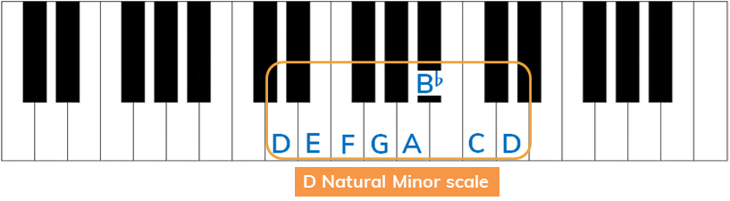 d natural minor from relative major