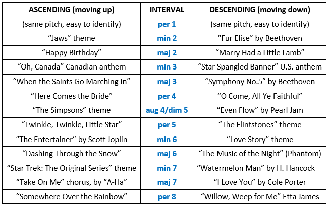 music intervals songs